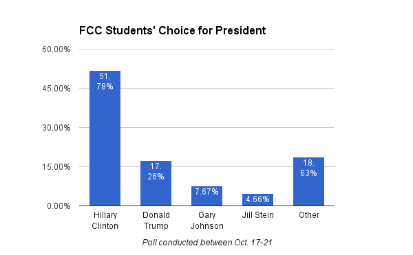 Fresno City College Rampage Poll: Clinton Earns 52% support, Trump gets 17%