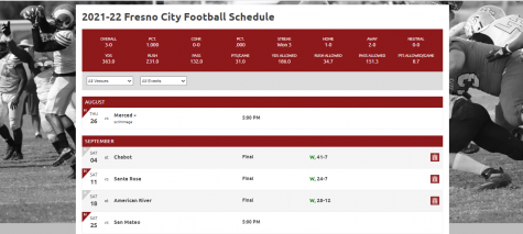 Screenshot of Fresno City College football teams schedule and scores for the month of September so far.